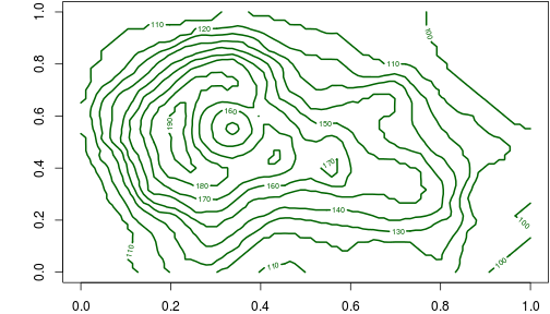 plot of chunk contour-r