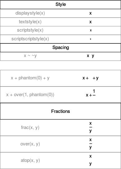 Mathematical Annotation In R Vistat